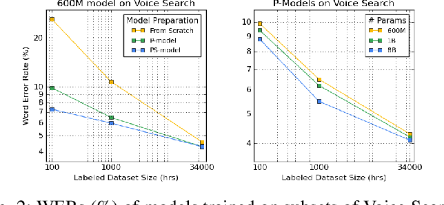 Figure 2 for BigSSL: Exploring the Frontier of Large-Scale Semi-Supervised Learning for Automatic Speech Recognition
