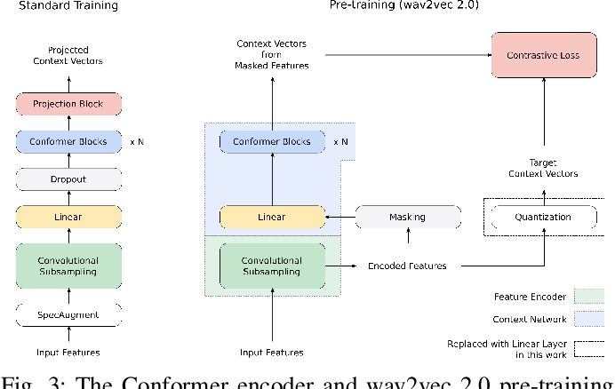 Figure 3 for BigSSL: Exploring the Frontier of Large-Scale Semi-Supervised Learning for Automatic Speech Recognition