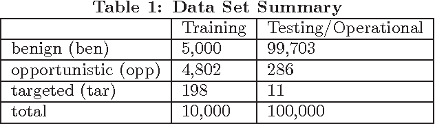 Classification chart - Semantic Scholar