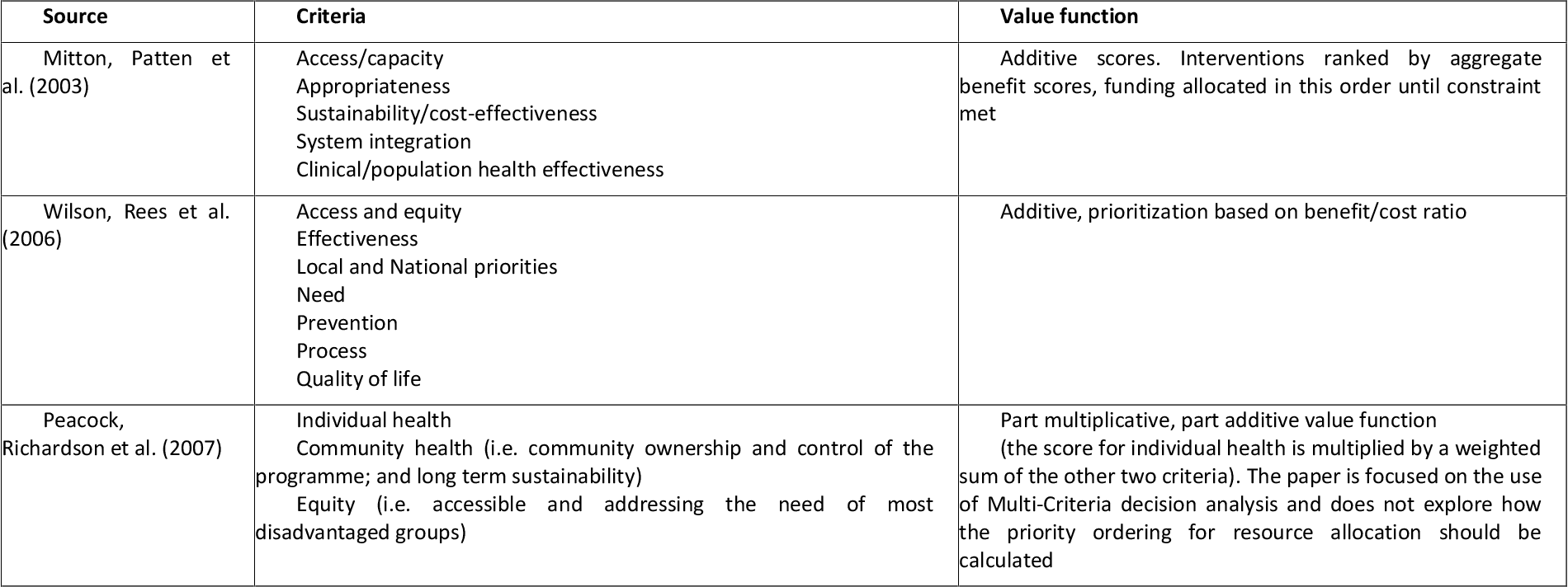 pdf essays on healthcare priority setting for population
