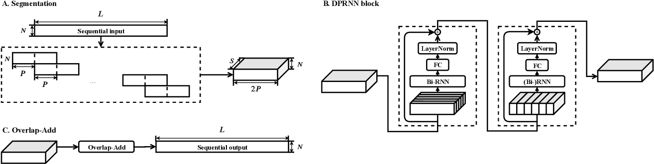 Figure 1 for Dual-path RNN: efficient long sequence modeling for time-domain single-channel speech separation