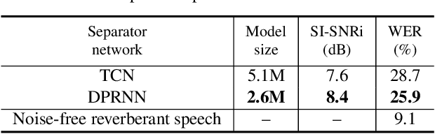Figure 4 for Dual-path RNN: efficient long sequence modeling for time-domain single-channel speech separation