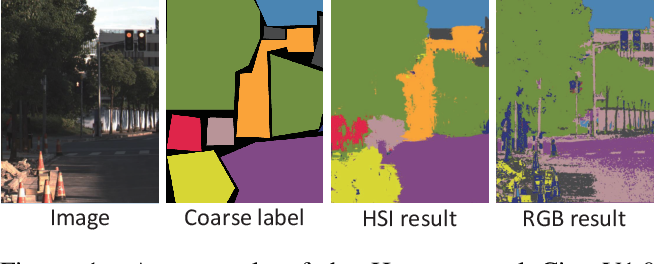 Figure 1 for Hyperspectral Image Semantic Segmentation in Cityscapes