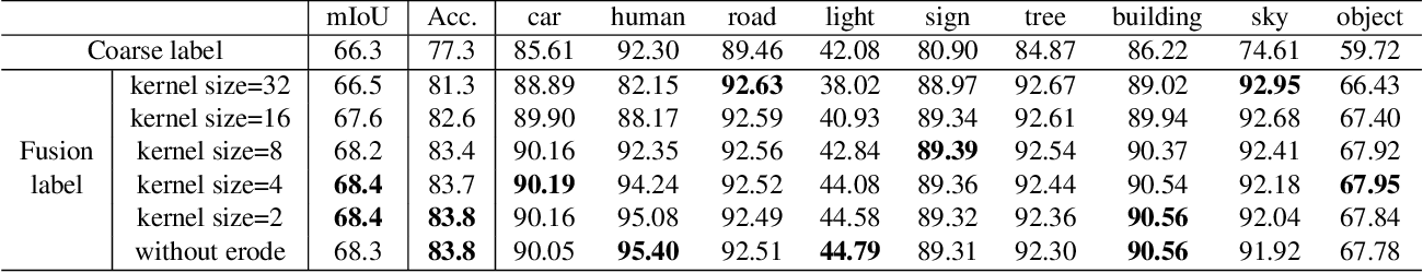 Figure 4 for Hyperspectral Image Semantic Segmentation in Cityscapes