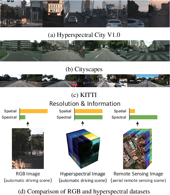 Figure 3 for Hyperspectral Image Semantic Segmentation in Cityscapes