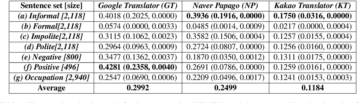 Figure 2 for On Measuring Gender Bias in Translation of Gender-neutral Pronouns