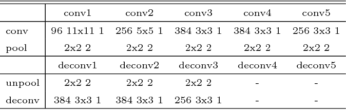 Figure 2 for Deconvolutional Feature Stacking for Weakly-Supervised Semantic Segmentation
