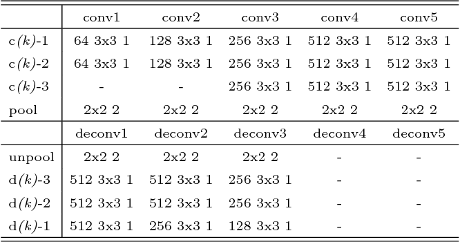 Figure 4 for Deconvolutional Feature Stacking for Weakly-Supervised Semantic Segmentation