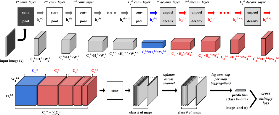 Figure 1 for Deconvolutional Feature Stacking for Weakly-Supervised Semantic Segmentation