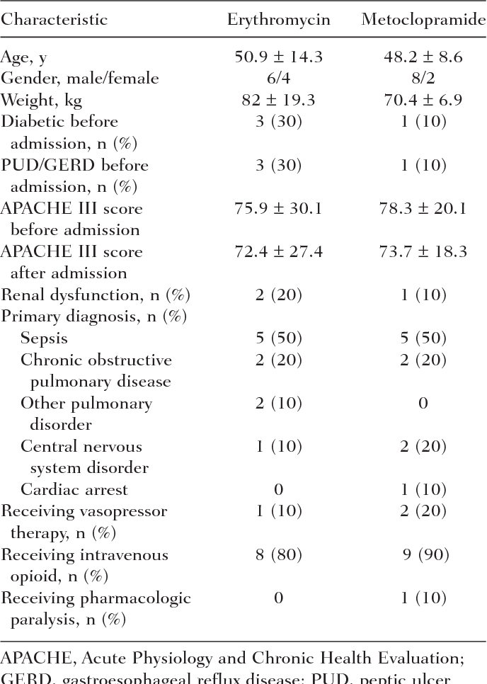 Table 1. Patient Demographics and Clinical Characteristics (n = 10/group)