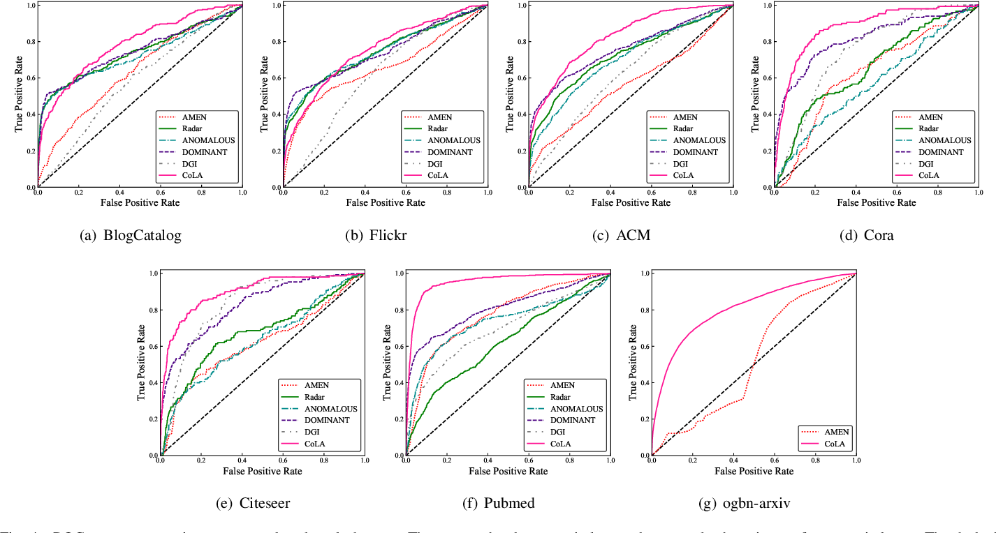 Figure 4 for Anomaly Detection on Attributed Networks via Contrastive Self-Supervised Learning