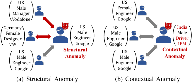 Figure 1 for Anomaly Detection on Attributed Networks via Contrastive Self-Supervised Learning