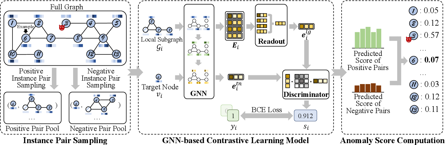 Figure 2 for Anomaly Detection on Attributed Networks via Contrastive Self-Supervised Learning