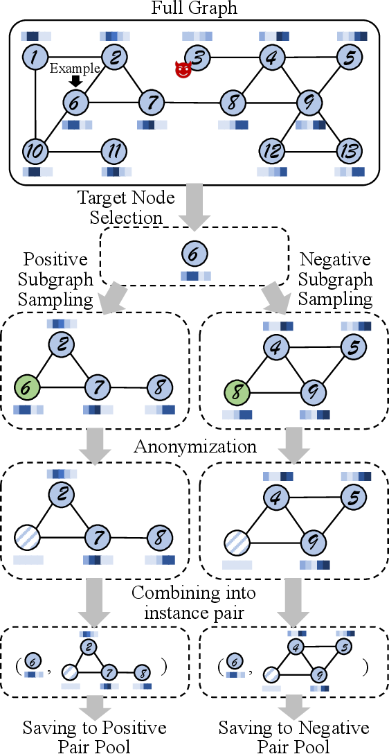 Figure 3 for Anomaly Detection on Attributed Networks via Contrastive Self-Supervised Learning