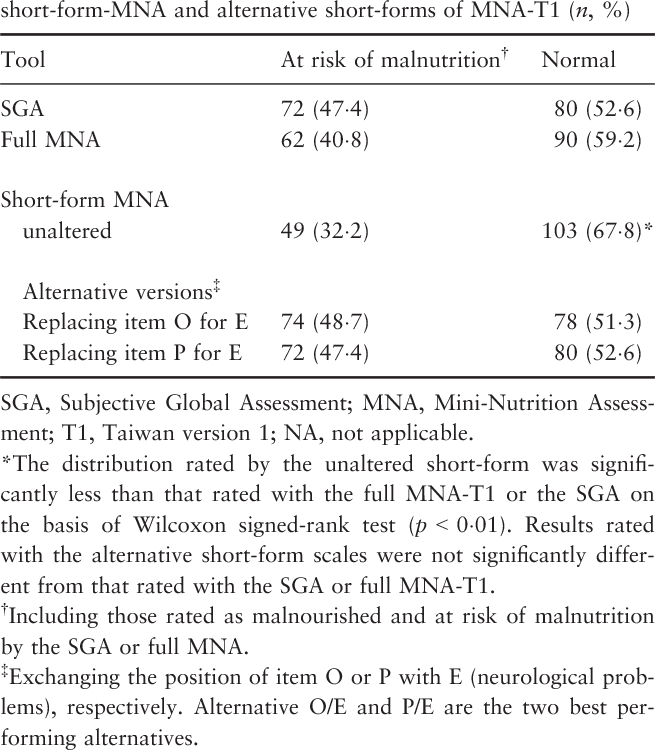 Table 3 Grading the nutritional status of patients on haemodialysis with the SGA, full Mini-Nutritional Assessment (MNA), unaltered short-form-MNA and alternative short-forms of MNA-T1 (n, %)