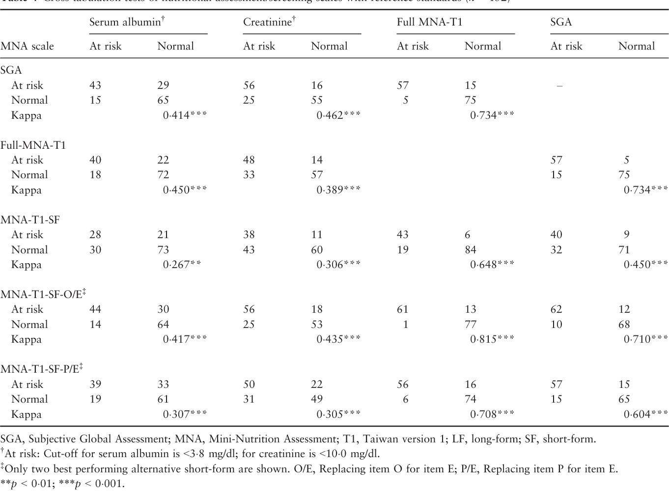 Table 4 Cross-tabulation tests of nutritional assessment/screening scales with reference standards (n = 152)