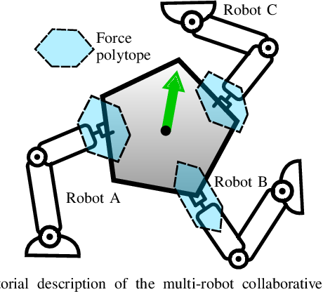 Figure 1 for Decentralized Ability-Aware Adaptive Control for Multi-robot Collaborative Manipulation