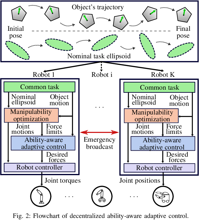 Figure 2 for Decentralized Ability-Aware Adaptive Control for Multi-robot Collaborative Manipulation