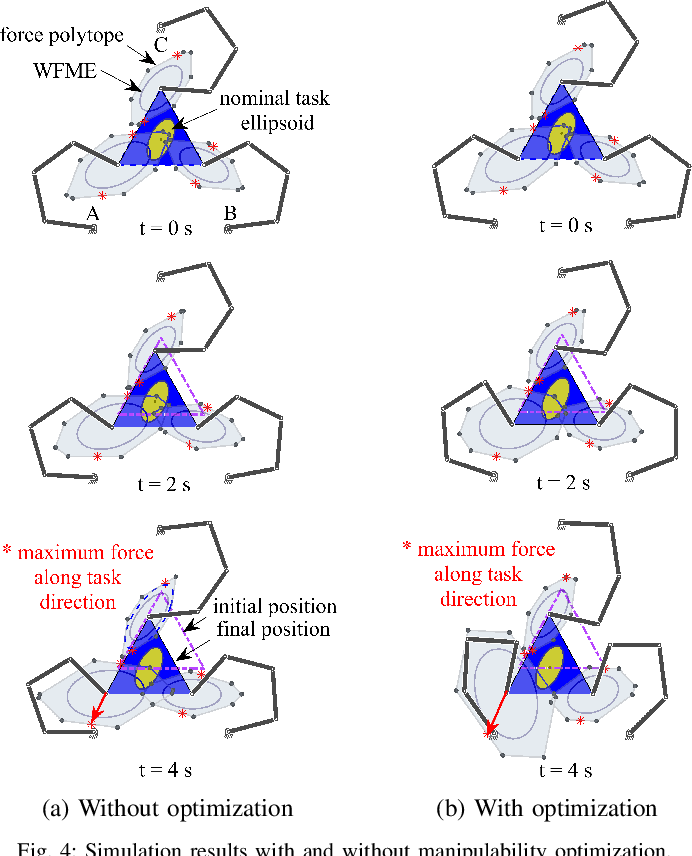 Figure 4 for Decentralized Ability-Aware Adaptive Control for Multi-robot Collaborative Manipulation