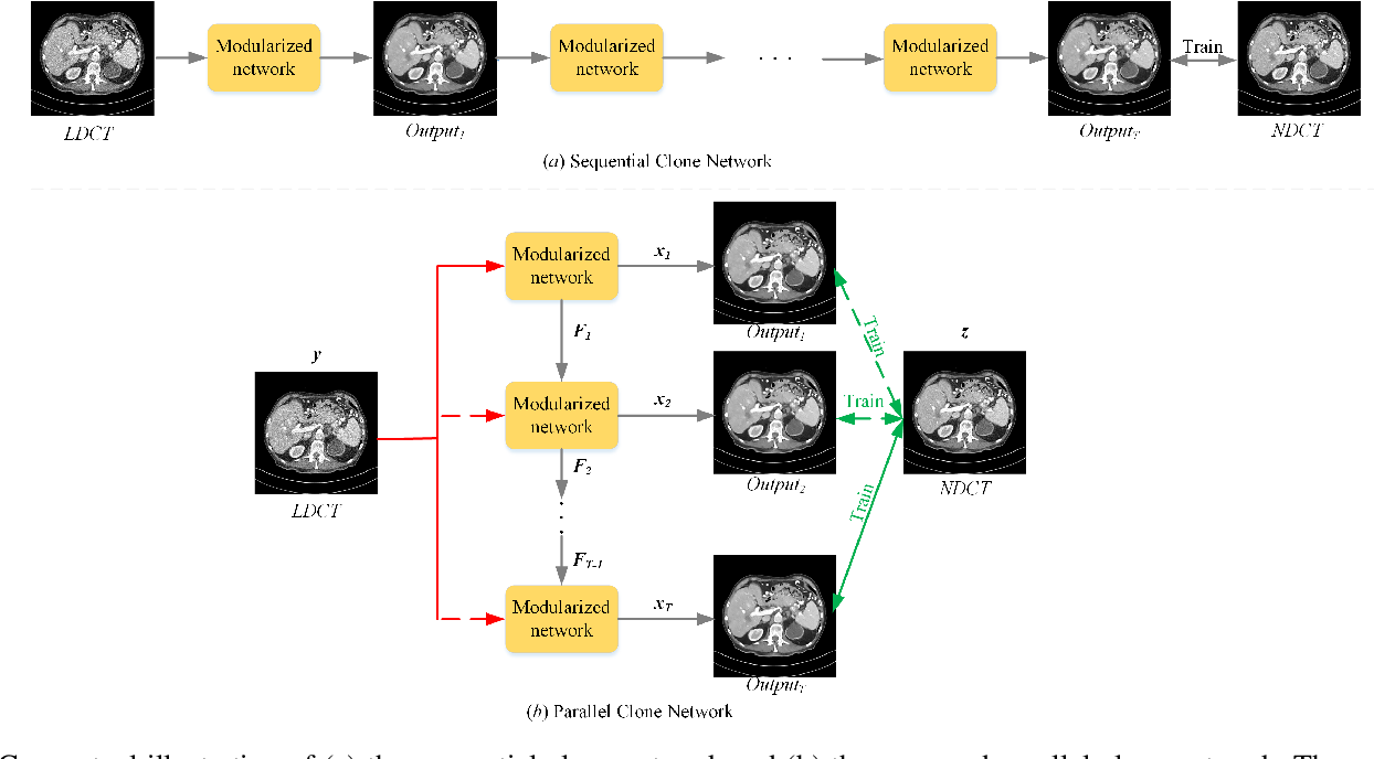 Figure 1 for Low-Dose CT Image Denoising Using Parallel-Clone Networks