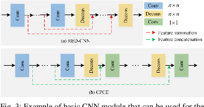 Figure 4 for Low-Dose CT Image Denoising Using Parallel-Clone Networks