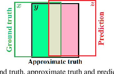 Figure 3 for How Trustworthy are the Existing Performance Evaluations for Basic Vision Tasks?