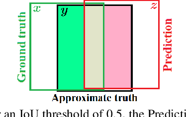 Figure 1 for How Trustworthy are the Existing Performance Evaluations for Basic Vision Tasks?