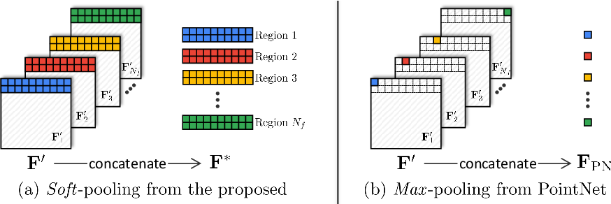 Figure 3 for SoftPoolNet: Shape Descriptor for Point Cloud Completion and Classification