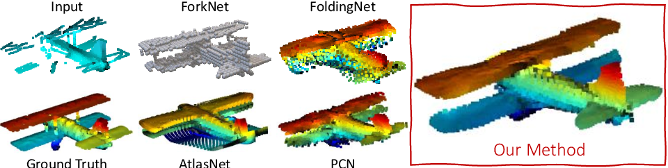 Figure 1 for SoftPoolNet: Shape Descriptor for Point Cloud Completion and Classification