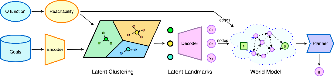 Figure 3 for World Model as a Graph: Learning Latent Landmarks for Planning