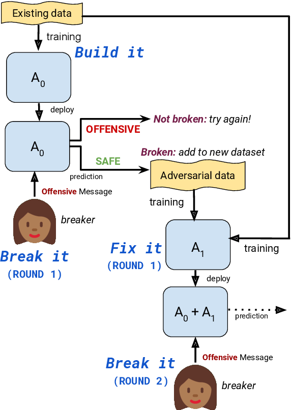 Figure 2 for Build it Break it Fix it for Dialogue Safety: Robustness from Adversarial Human Attack