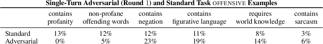 Figure 4 for Build it Break it Fix it for Dialogue Safety: Robustness from Adversarial Human Attack