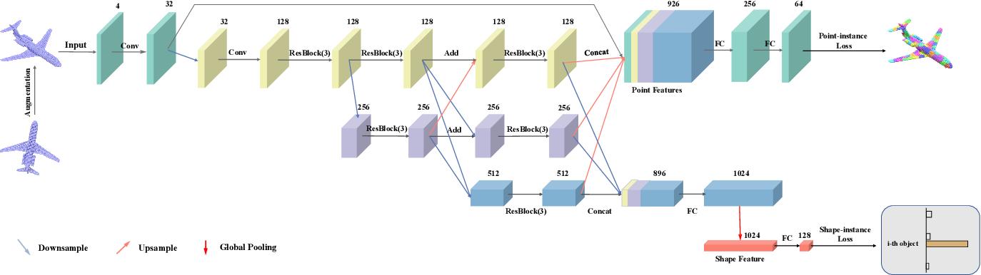 Figure 3 for Unsupervised 3D Learning for Shape Analysis via Multiresolution Instance Discrimination