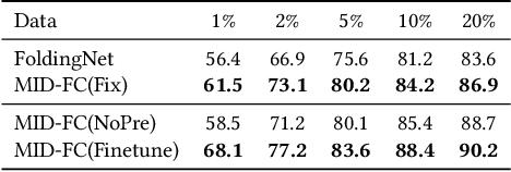 Figure 4 for Unsupervised 3D Learning for Shape Analysis via Multiresolution Instance Discrimination