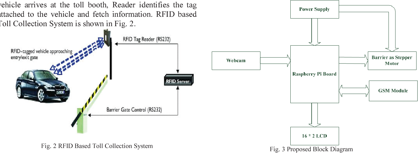 Figure 2 from Smart toll collection system using embedded Linux