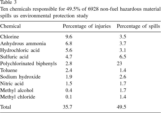 Treatment Of White Phosphorus And Other Chemical Burn Injuries At