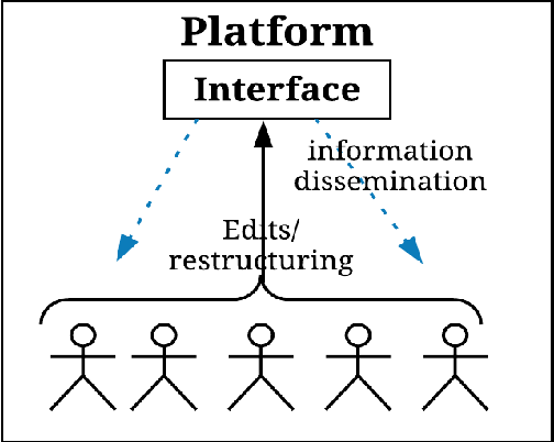 Figure 1 for A Storm in an IoT Cup: The Emergence of Cyber-Physical Social Machines