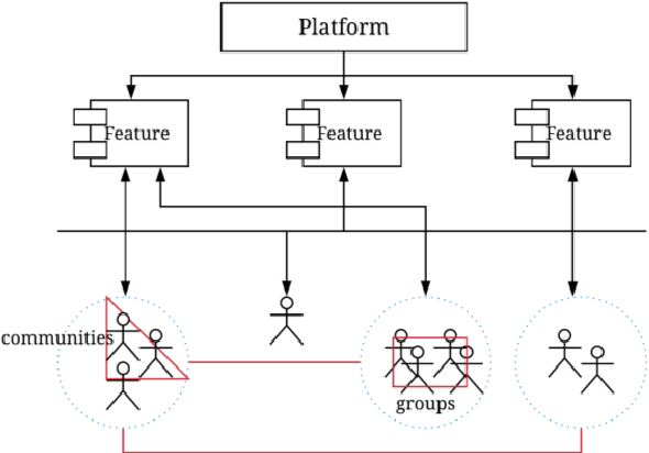 Figure 2 for A Storm in an IoT Cup: The Emergence of Cyber-Physical Social Machines