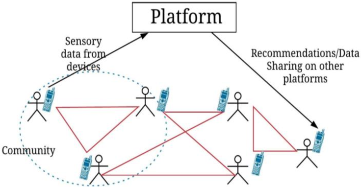 Figure 3 for A Storm in an IoT Cup: The Emergence of Cyber-Physical Social Machines