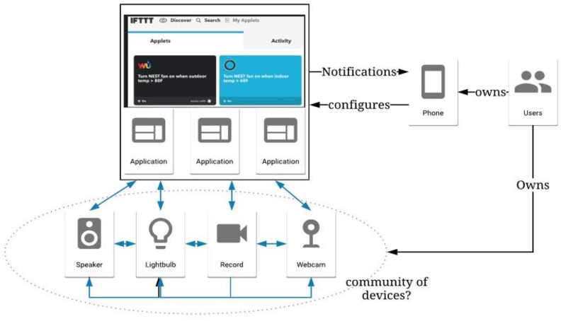 Figure 4 for A Storm in an IoT Cup: The Emergence of Cyber-Physical Social Machines
