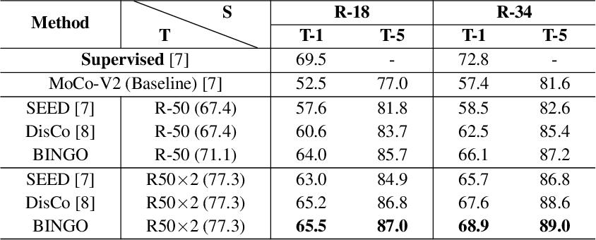 Figure 2 for Bag of Instances Aggregation Boosts Self-supervised Learning