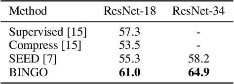 Figure 4 for Bag of Instances Aggregation Boosts Self-supervised Learning