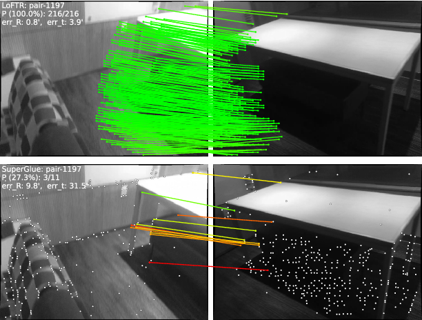 Figure 1 for LoFTR: Detector-Free Local Feature Matching with Transformers