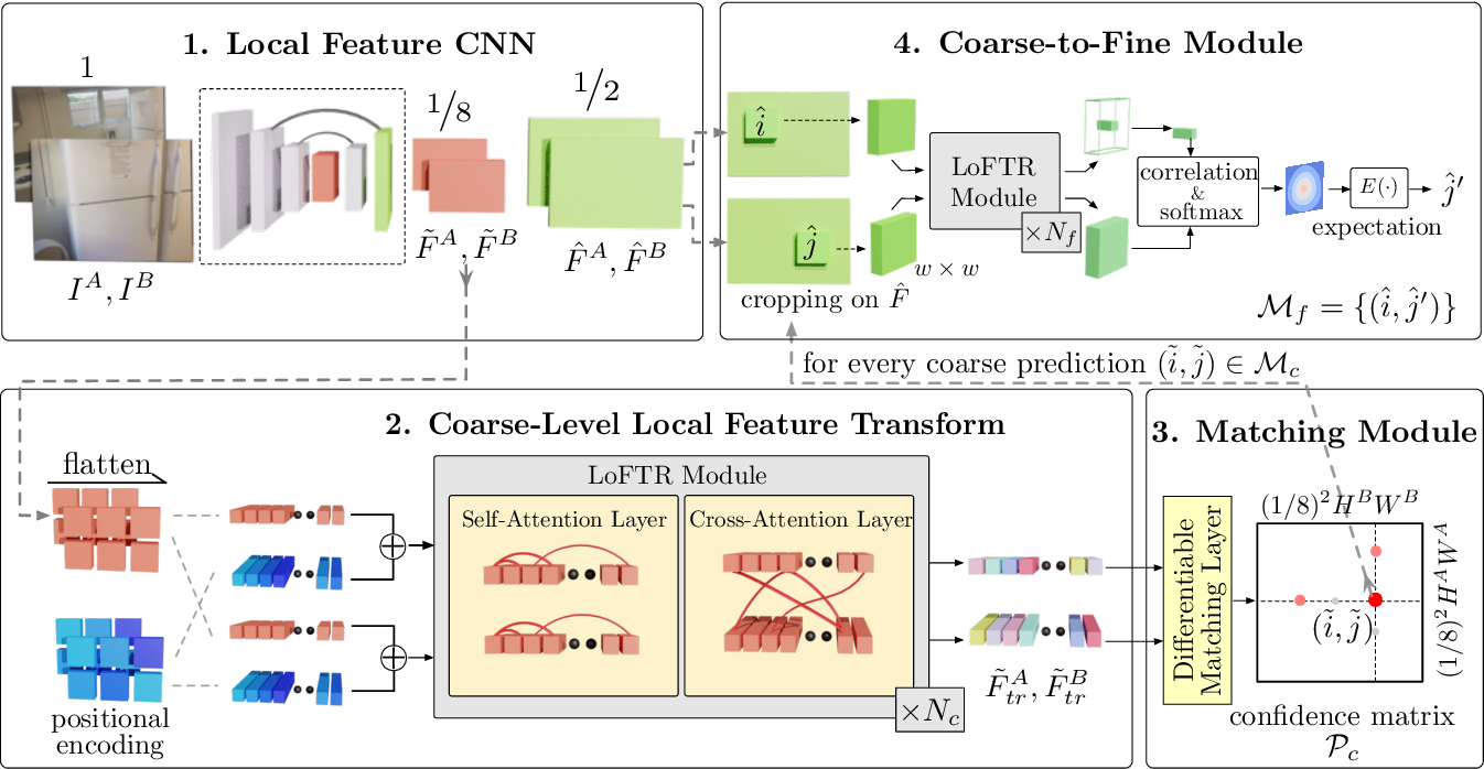 Figure 3 for LoFTR: Detector-Free Local Feature Matching with Transformers