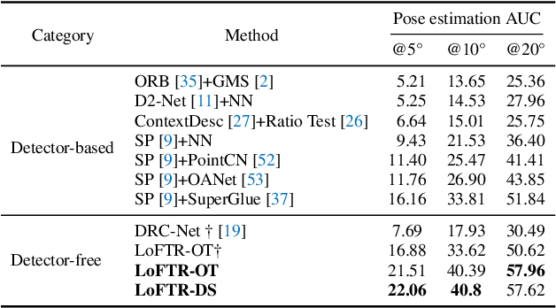 Figure 4 for LoFTR: Detector-Free Local Feature Matching with Transformers