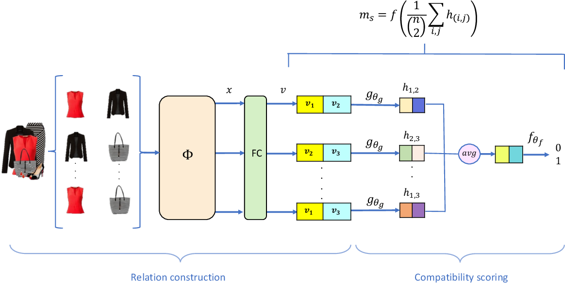 Figure 3 for Fashion Recommendation and Compatibility Prediction Using Relational Network