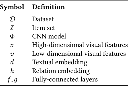 Figure 2 for Fashion Recommendation and Compatibility Prediction Using Relational Network