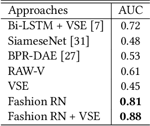 Figure 4 for Fashion Recommendation and Compatibility Prediction Using Relational Network