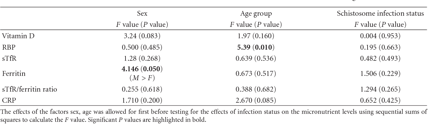 Table 1 From Association Between Micronutrients Vitamin A D Iron