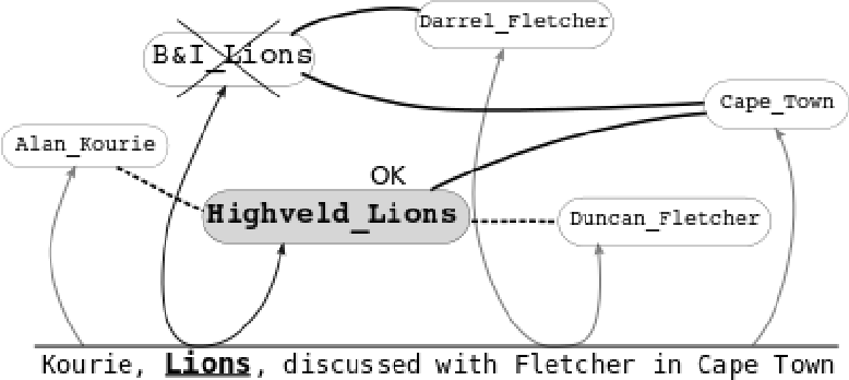 Figure 1 for Studying the Wikipedia Hyperlink Graph for Relatedness and Disambiguation